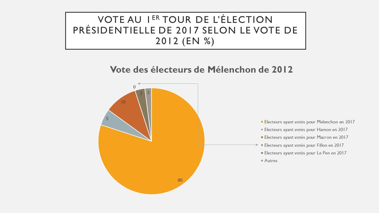 Comportements des électeurs de Melenchon