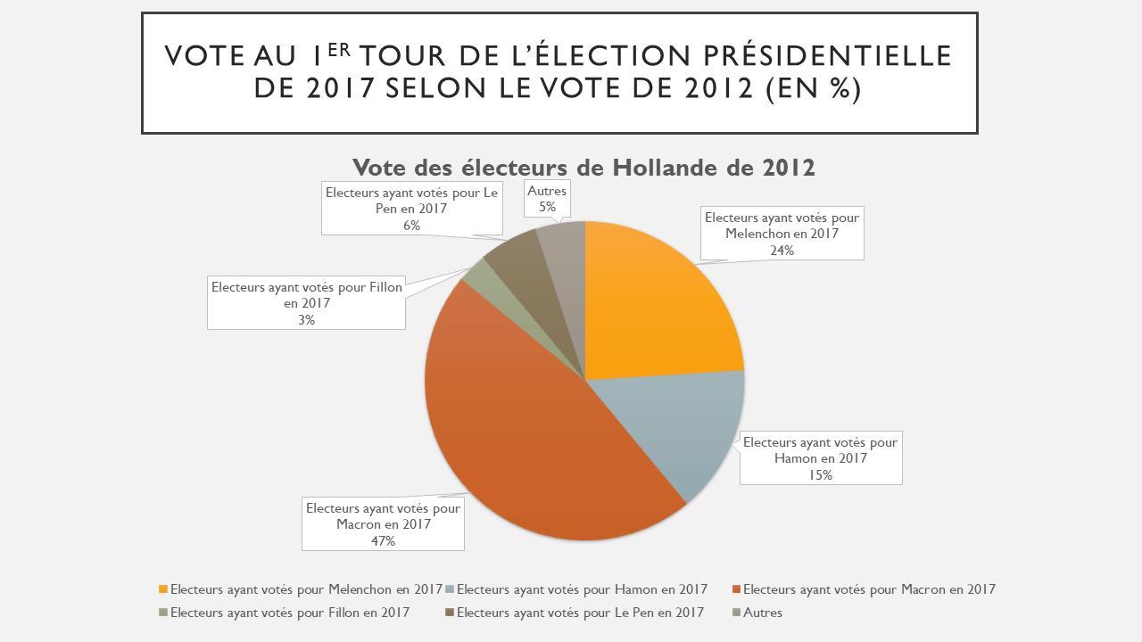 Comportements des électeurs de Hollande