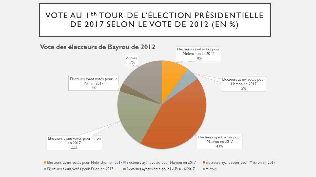 Comportements des électeurs de Bayrou