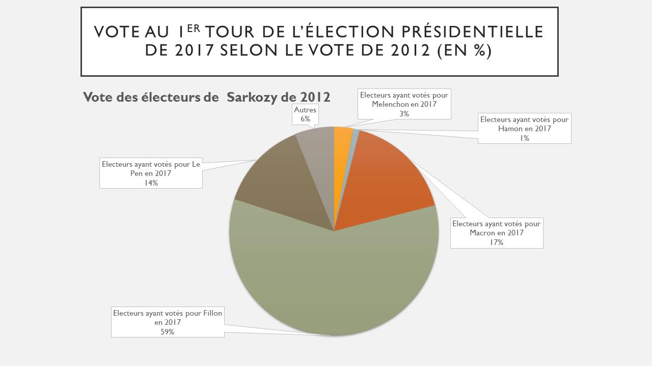 Comportements des électeurs de Sarkozy