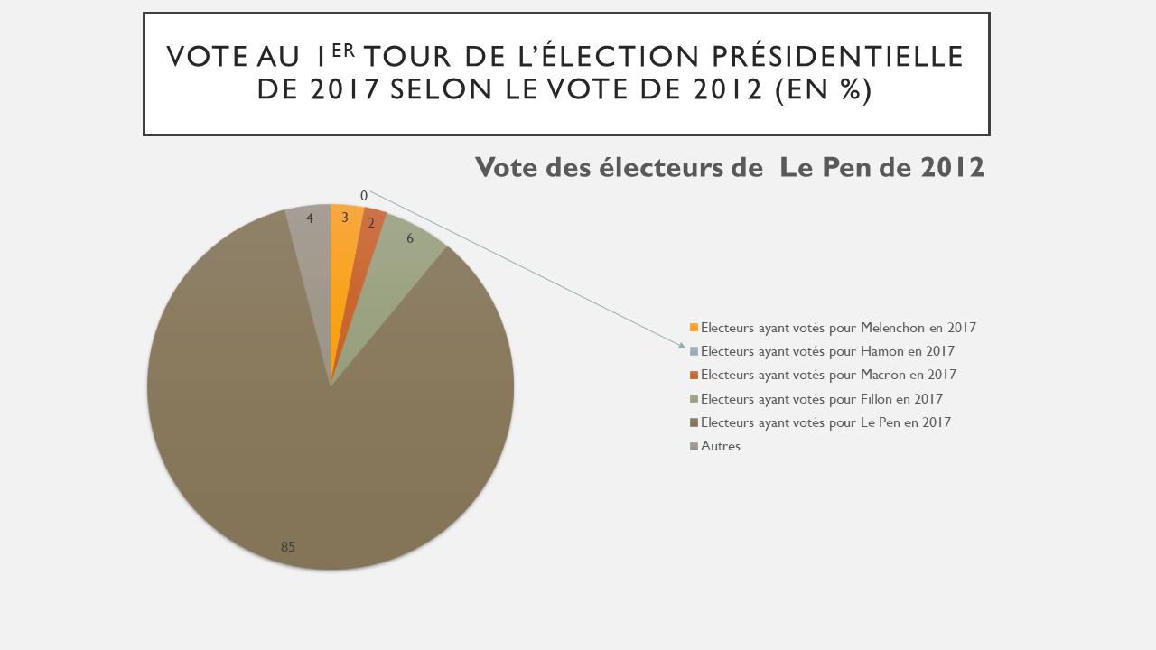 Comportements des électeurs de Le Pen
