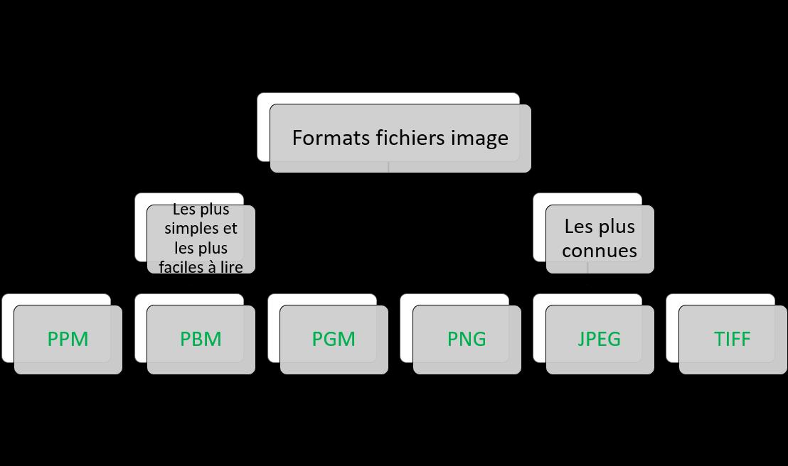 Format image