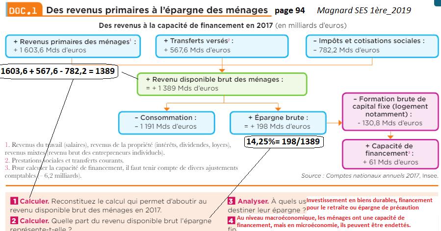 Magnard 1ere 2019 doc1 p94