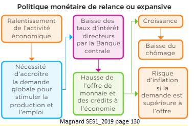 Magnard ses1 2019 doc1p130