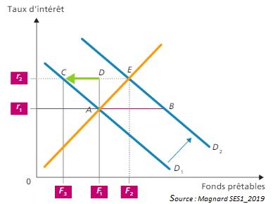L'effet d'éviction des dépenses publiques sur l'investissement privé