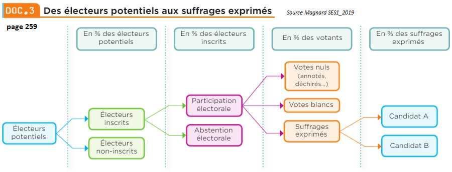 Quelle est la différence entre le vote blanc et l'abstention électorale ?