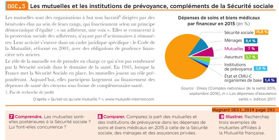 Les mutuelles et les institutions de prévoyance, compléments de la Sécurité Sociale