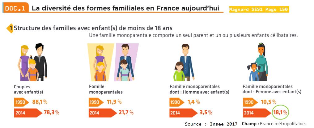 Structure des familles avec des enfants de - de 18 ans