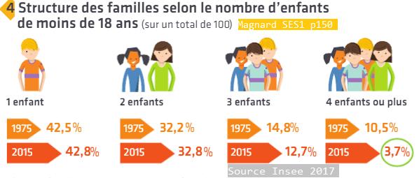 Structure des familles selon le nombre d' enfants de - de 18 ans