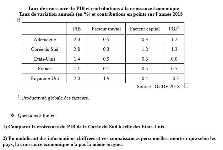 Sujet EC2 taux de croissance et contributions