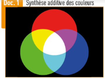Synthese additive couleurs bordas2019p156