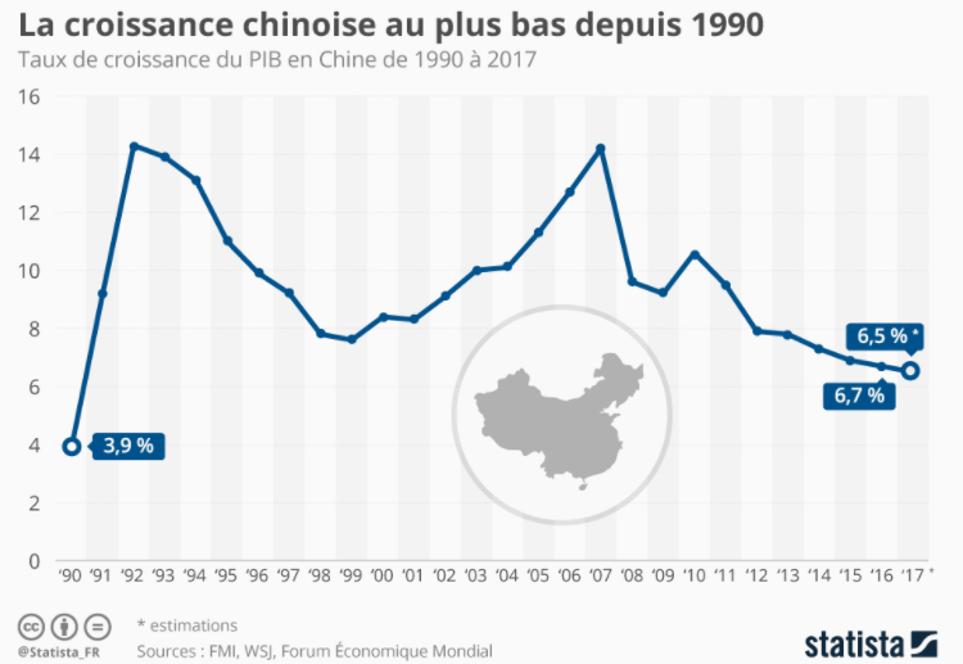Taux de croissance chine 1990 2017